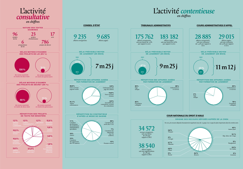 Le bilan d activit 2013 du conseil d etat et de la for Haute juridiction administrative
