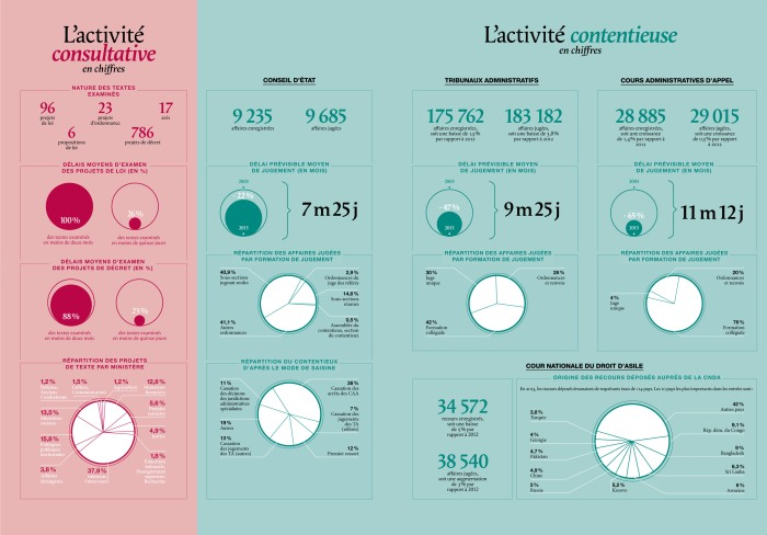Les chiffres de l'activité consultative et de l'activité contentieux du CE et des juridictions administratives en 2014